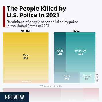 How Many People Are Killed by Police in the U.S.?