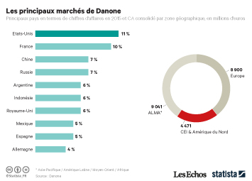 Infographie - Les principaux marchés de Danone