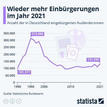 Infografik: Anzahl der Einbürgerungen wieder steigend | Statista