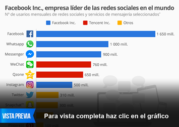 Infografía: Facebook Inc., empresa líder de las redes sociales en el mundo | Statista