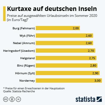 Infografik - Hier zahlen Deutsche am wenigsten Kurtaxe