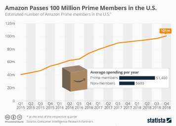 Infographic: Amazon Passes 100 Million Prime Members in the U.S. | Statista
