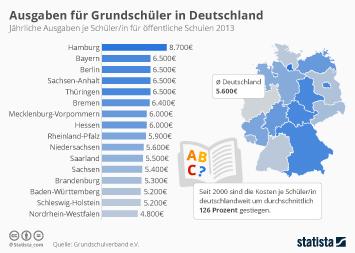 Ausgaben für Grundschüler in Deutschland