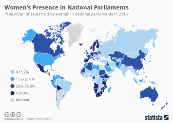 Infographic: Women's Presence In National Parliaments | Statista