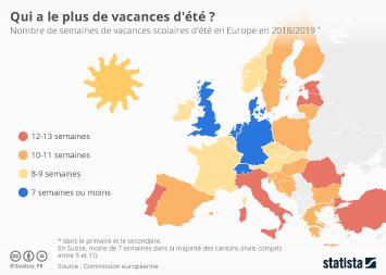 Infographie: Qui a le plus de vacances d'été ? | Statista