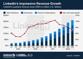 Infographic - LinkedIn's Impressive Revenue Growth