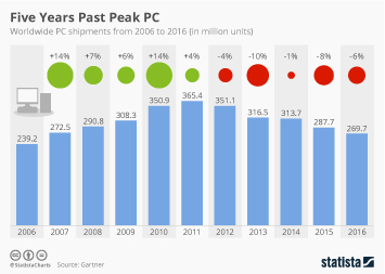 Infographic - Global PC shipments since 2008