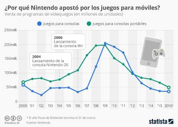 Infografía: ¿Por qué Nintendo apostó por los juegos para móviles?   Statista