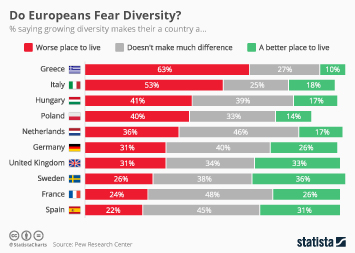 Infographic - Do Europeans Fear Diversity?