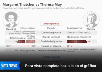 Infografía - Comparación entre las dos primeras ministras de la historia de Reino Unido