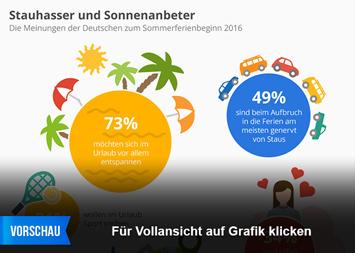 Infografik: Stauhasser und Sonnenanbeter | Statista