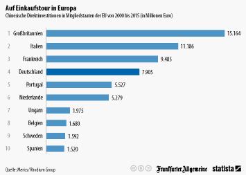 Infografik: China auf Einkaufstour in Europa   Statista