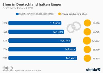 Infografik - Ehen in Deutschland halten laenger