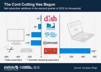 Infographic: The Cord Cutting has Begun | Statista