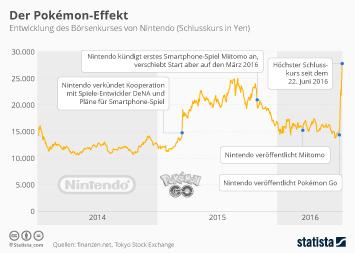 Infografik - der pokemon effekt
