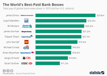 Bank of America Infographic - The World's Best-Paid Bank Bosses