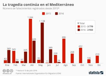 Infografía - La tragedia continúa en el Mediterráneo