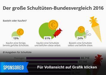 Infografik: Der große Schultüten-Bundesvergleich 2016 | Statista