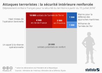 Infographie - Attaques terroristes : la sécurité intérieure renforcée