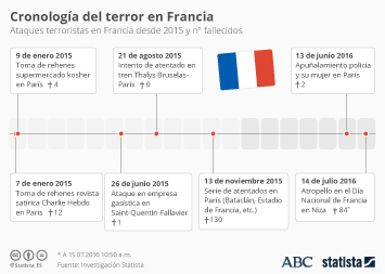 Infografía - Cronología de los atentados terroristas en Francia