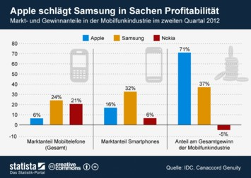 Infografik: Apple schlägt Samsung in Sachen Profitabilität | Statista