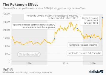 Infographic: The Pokémon Effect   Statista
