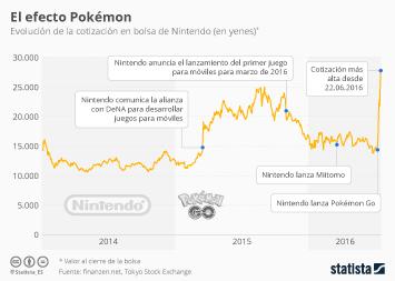 Infografía - El efecto Pokémon