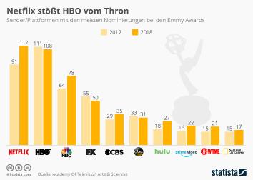 Infografik: Netflix stößt HBO vom Thron | Statista