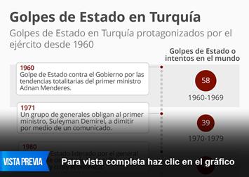 Infografía: Golpes de Estado en Turquía | Statista