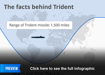 Infographic - The facts behind Trident