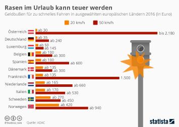 Infografik - Rasen im Urlaub kann teuer werden