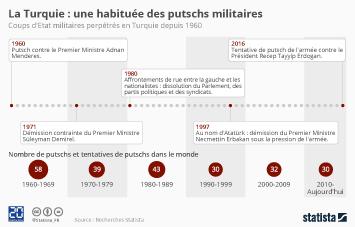 Infographie - La Turquie : une longue histoire de putschs militaires