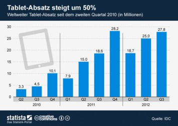 Infografik - Weltweiter Tablet Absatz seit Q2 2010
