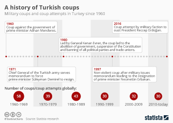 Infographic: A history of Turkish coups | Statista