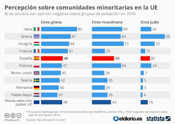Infografía - Percepción sobre comunidades minoritarias en la UE