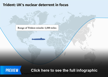 Infographic - UK's nuclear deterrent in focus