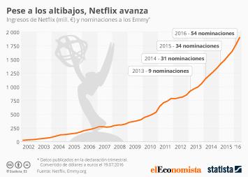 Infografía: Pese a los altibajos, Netflix avanza | Statista