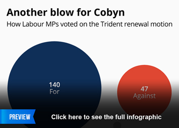 Infographic - Another blow for Corbyn