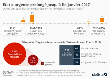 Infographie - Les principales données de l'état d'urgence après sa prolongation