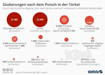Infografik - Saeuberungen nach dem Putsch in der Tuerkei
