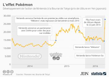 Infographie - L'effet Pokémon