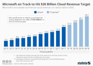 Infographic: Microsoft on Track to Hit $20 Billion Cloud Revenue Target | Statista