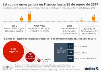 Infografía - Francia seguirá en alerta seis meses más
