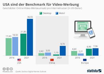 Infografik - Online Video Werbeumsatz pro Internetnutzer