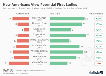 Infographic: How Americans View Potential First Ladies   Statista