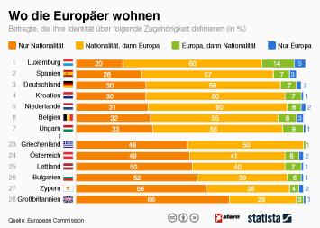 Infografik - Wo die Europäer wohnen