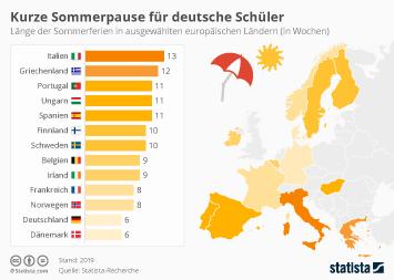 Kurze Sommerpause für deutsche Schüler