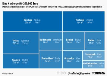 Infografik - Immobilienpreise in Europa
