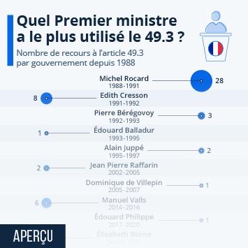 Infographie: Quel Premier Ministre a le plus utilisé le 49.3 ? | Statista