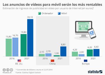 Infografía - Los anuncios de vídeos para móvil serán los más rentables